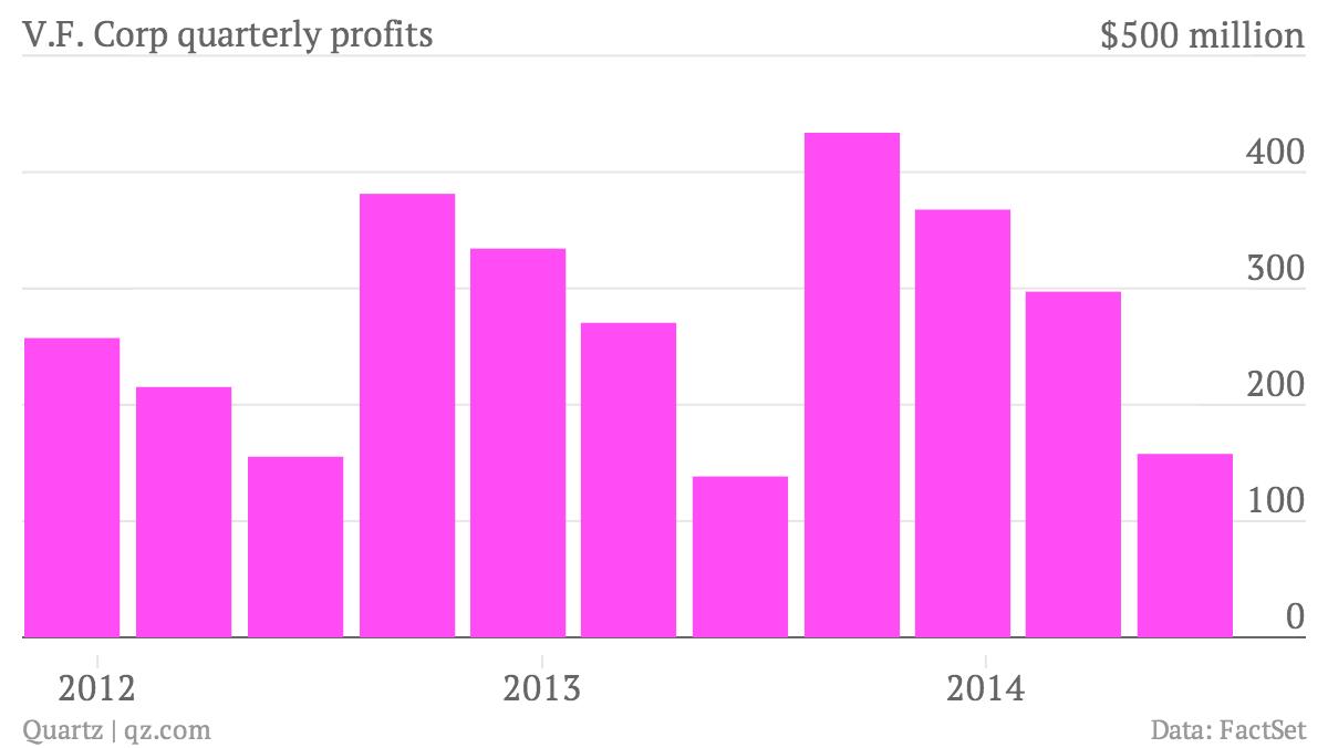 V.F. Corp 2nd quarter earnings 2014