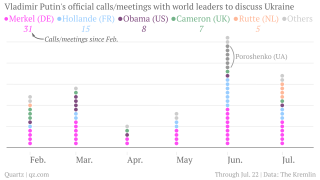 Vladimir-Putin-s-official-calls-and-meetings-with-world-leaders-LARGE_chartbuilder