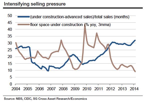 intensifying selling pressure home sales china Société Générale
