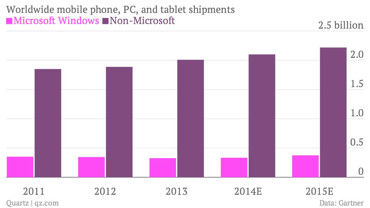 Worldwide device shipments, Microsoft vs everyone else