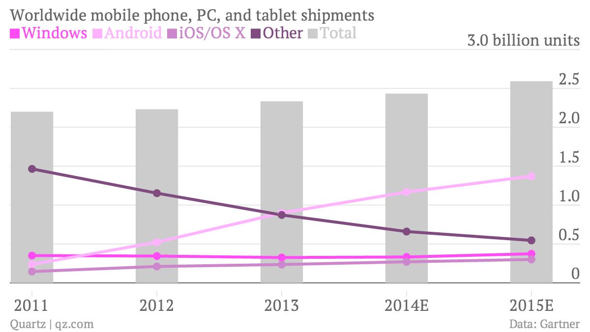 Worldwide mobile phone, PC, and tablet shipments chart, Gartner data
