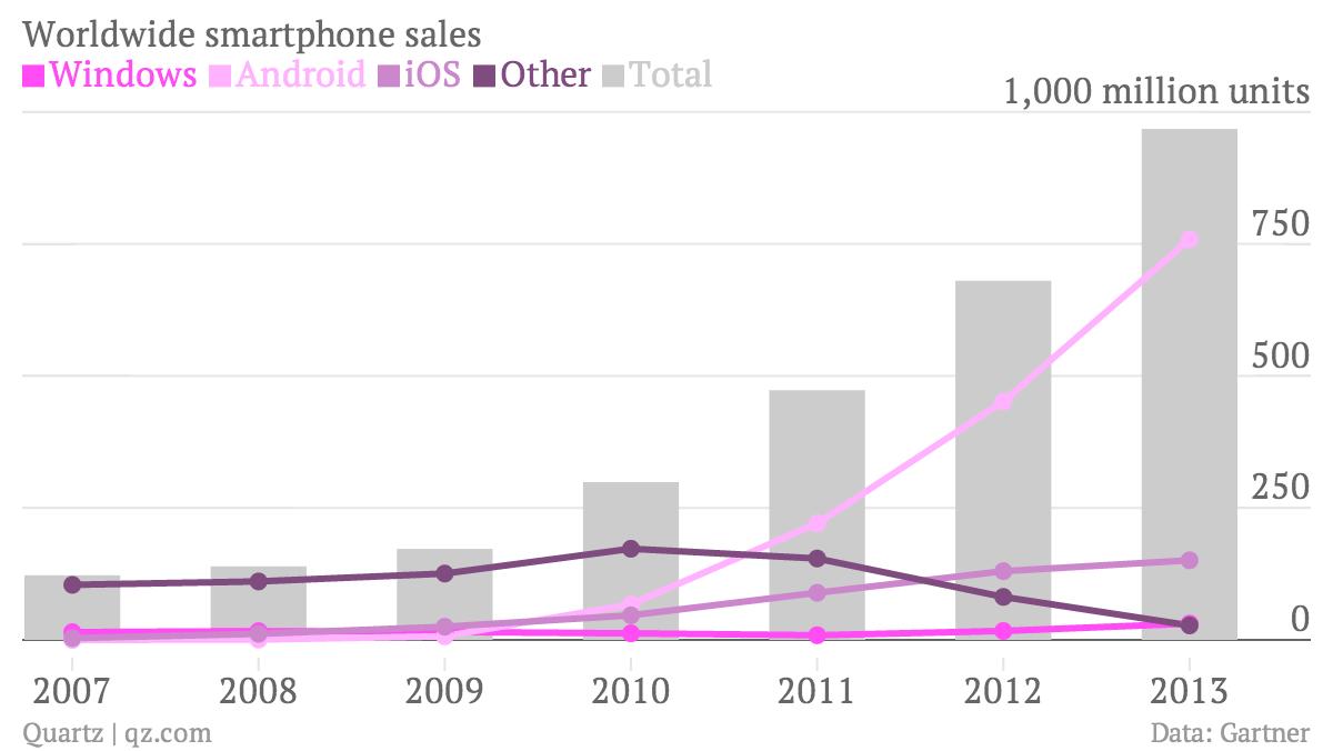 Worldwide smartphone sales chart Gartner data
