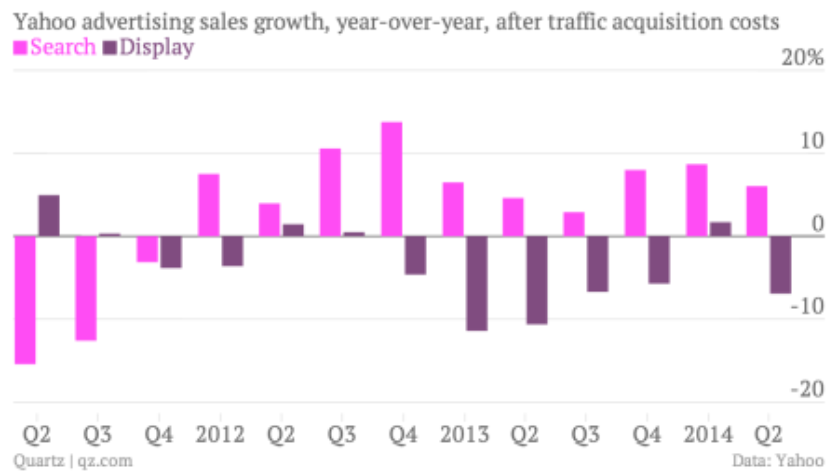 Yahoo ad sales growth chart
