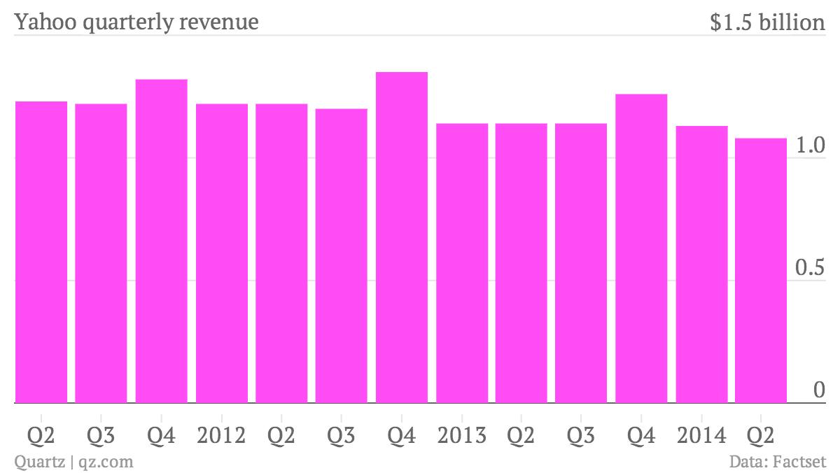 Yahoo quarterly revenue