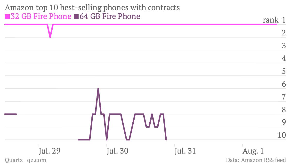 Amazon Fire Phone sales ranking chart