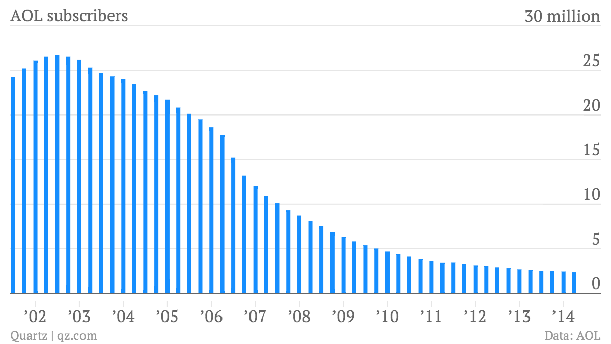 AOL dialup subscribers chart Q2 2014