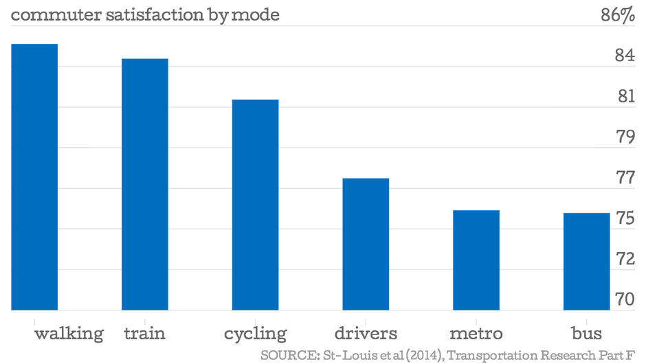 Commuter satisfaction by mode