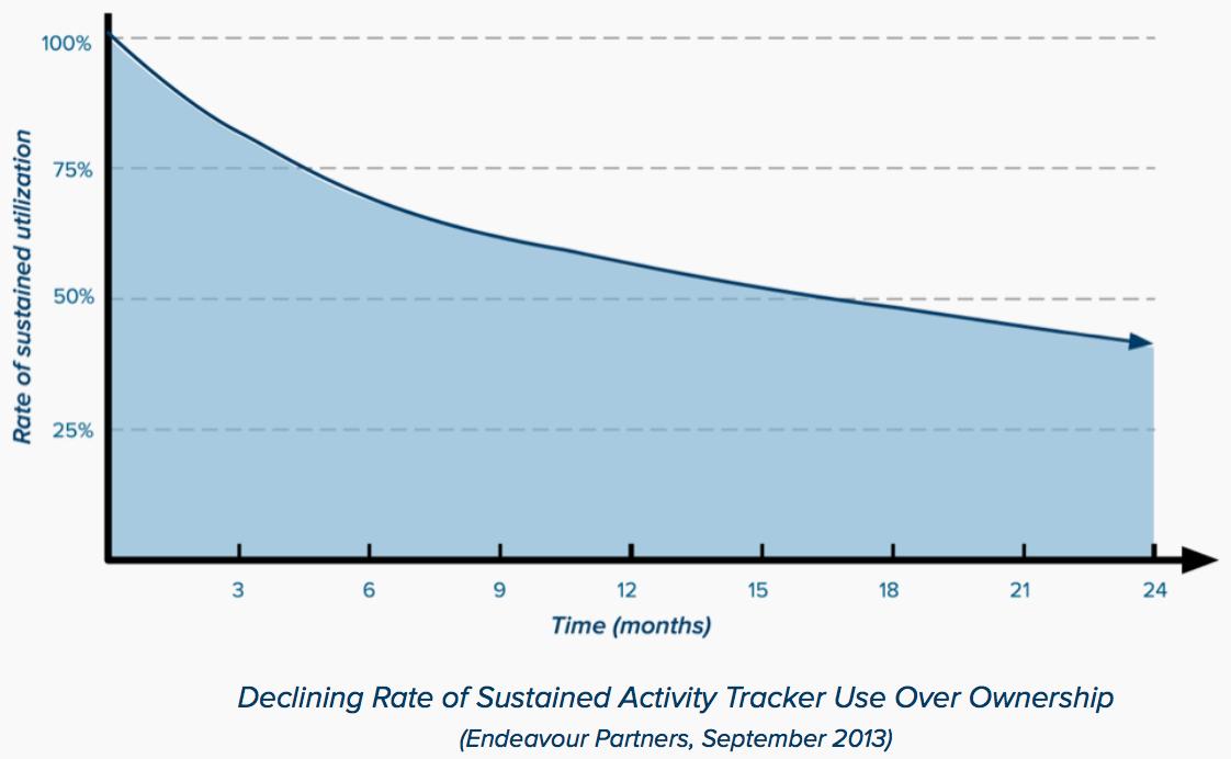 Activity tracker chart