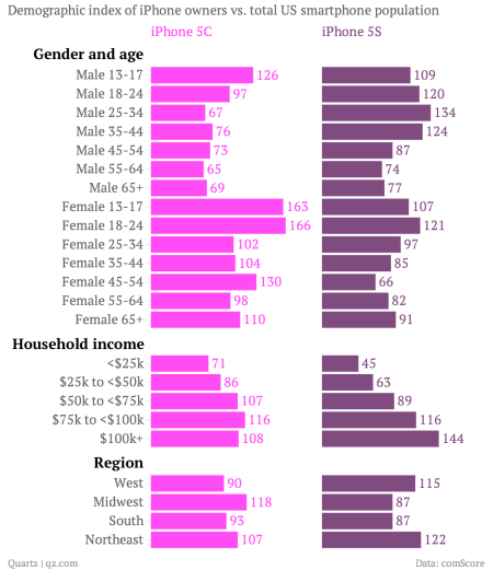 iPhone 5S and 5C demographic index chart