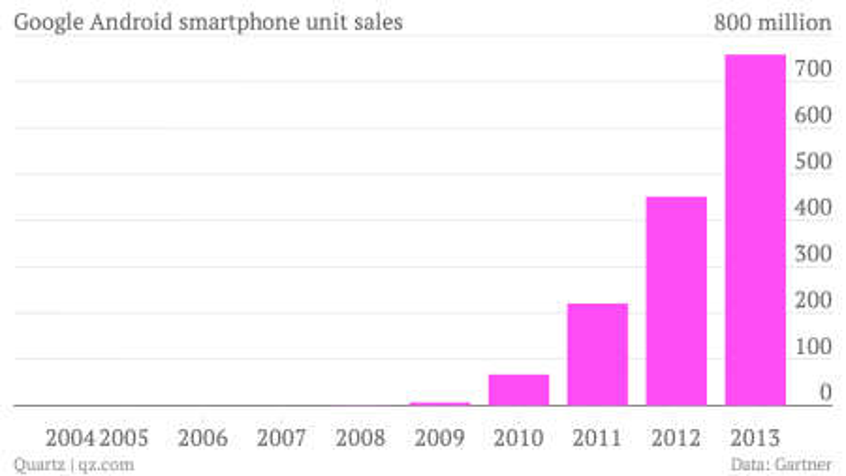 Google Android market share