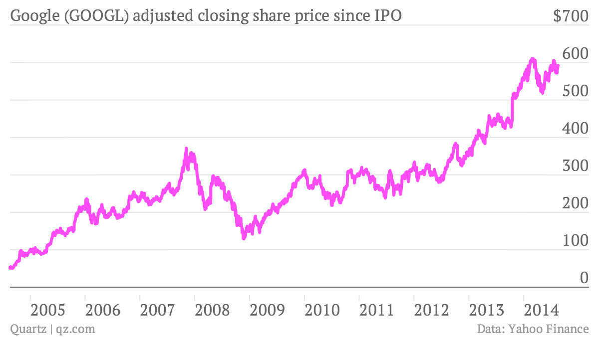 Google's growth since its IPO is simply amazing — Quartz