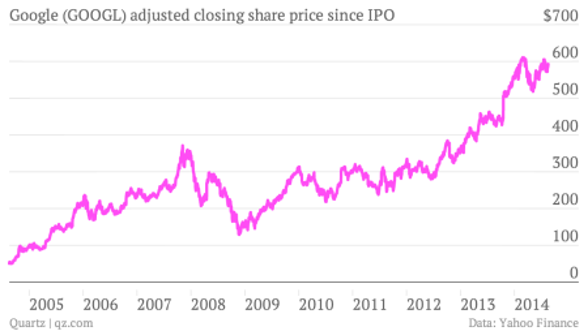 Google stock chart 2004 to 2014