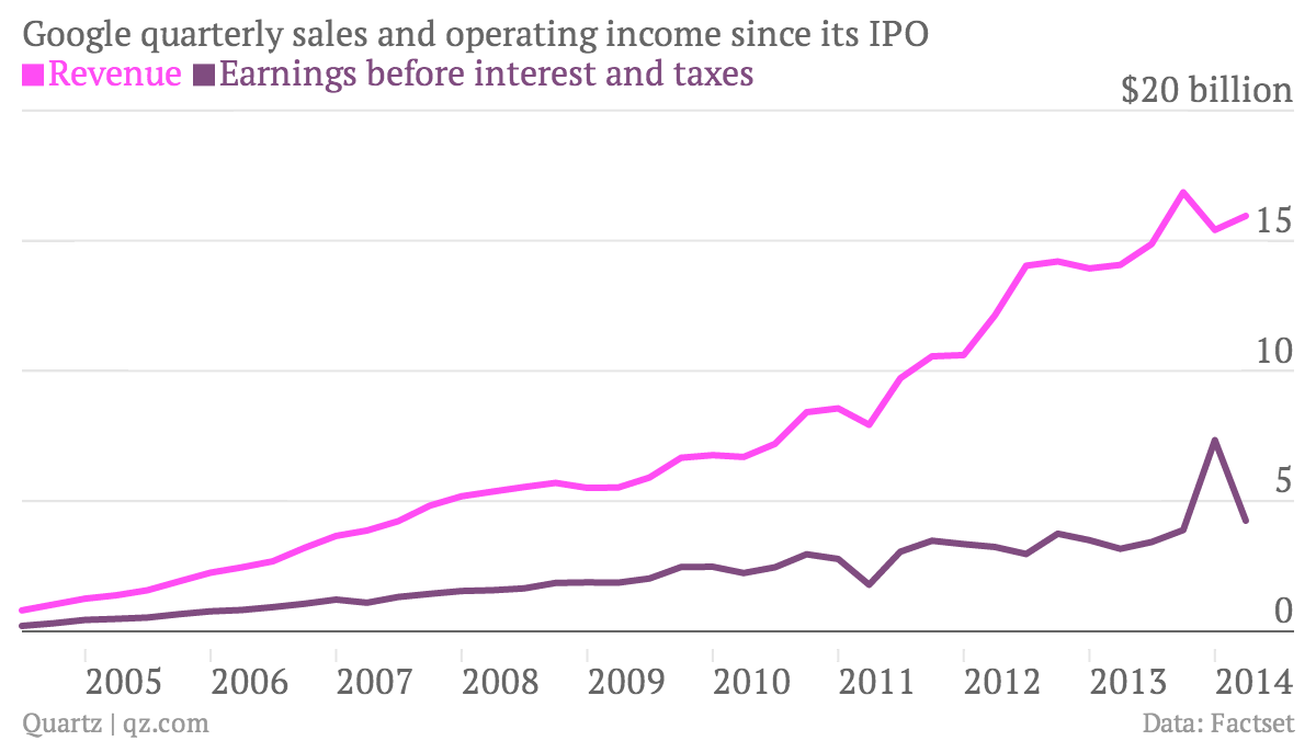 Google revenue and operating income chart