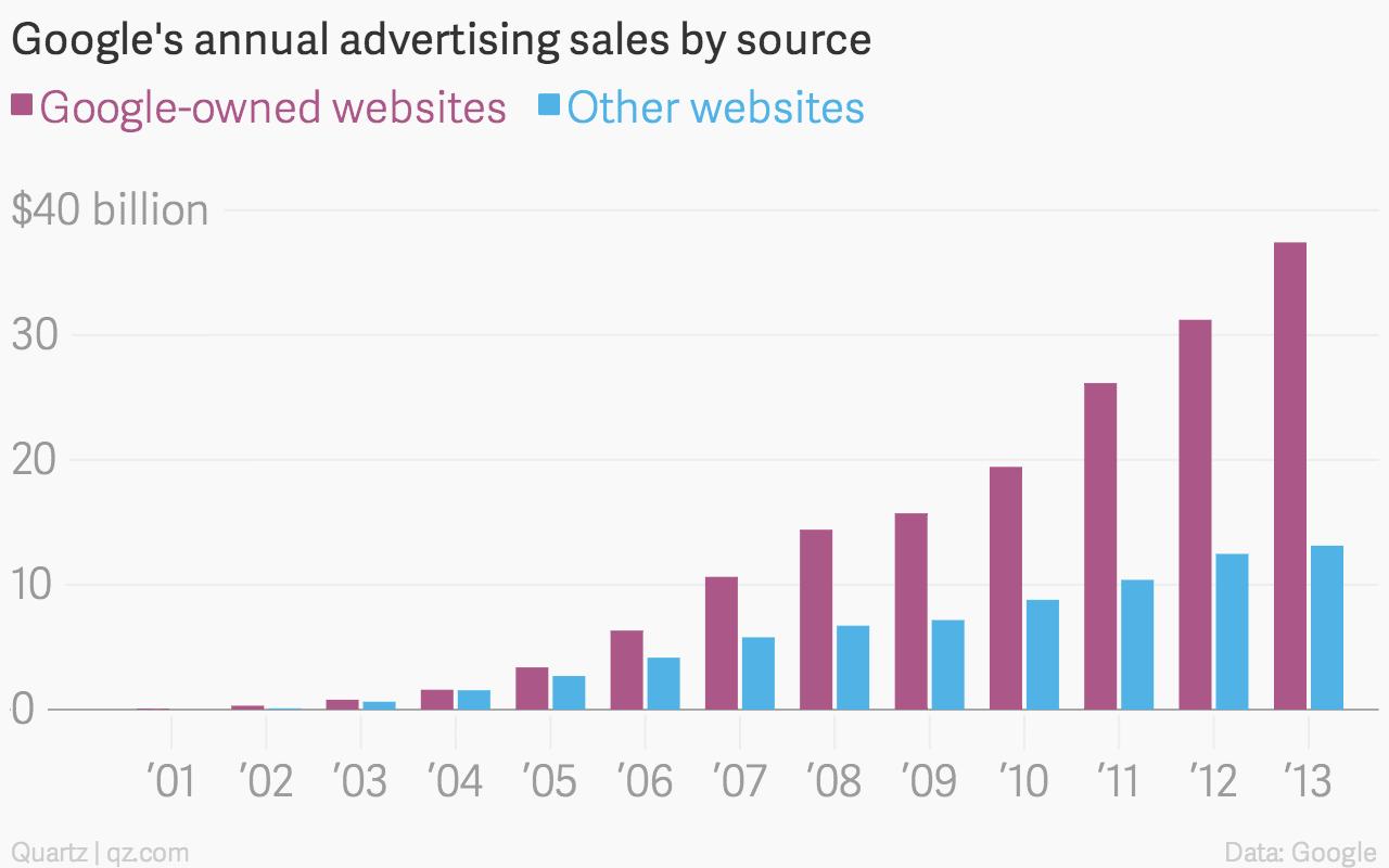 Google annual ad revenue chart