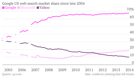 Google search share since 2004 chart