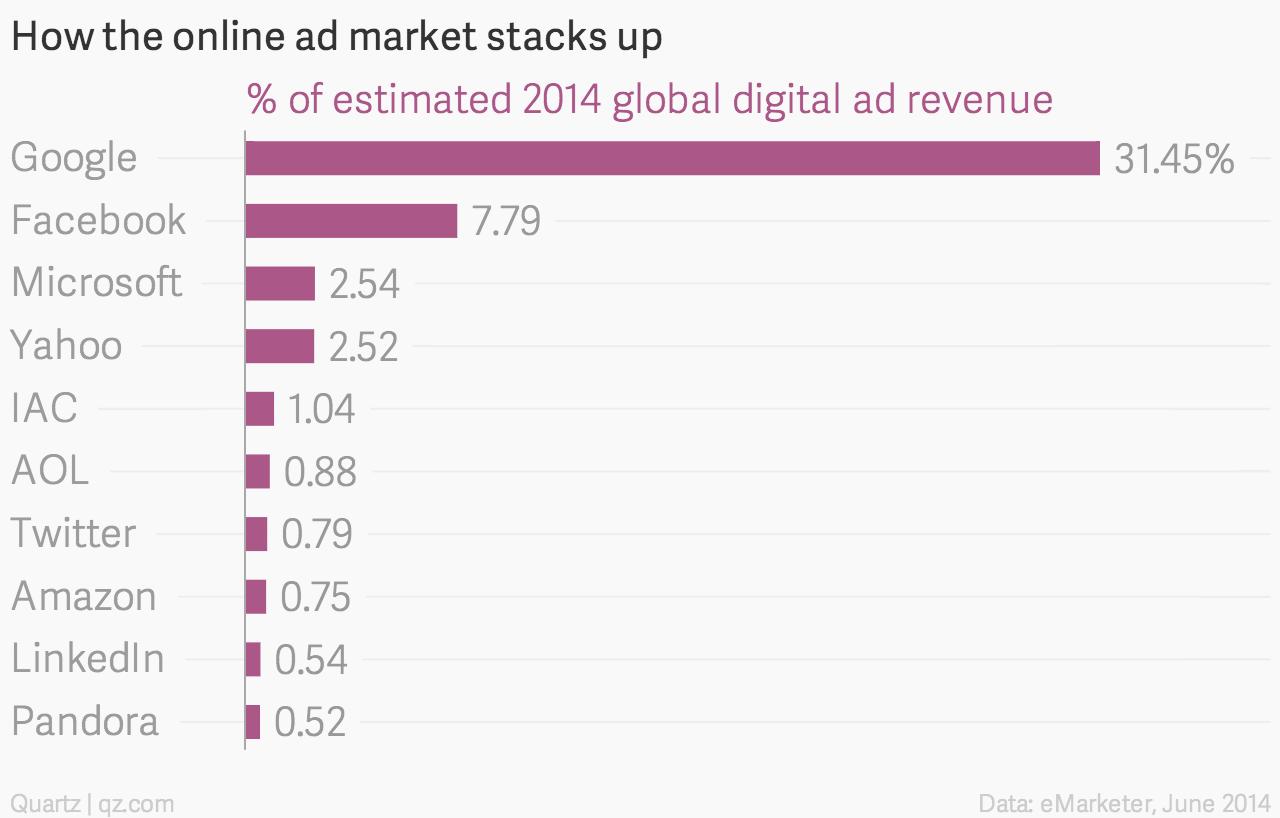 Online ad revenue market chart