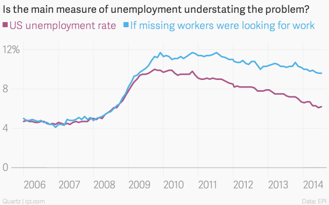 Is-the-main-measure-of-unemployment-understating-the-problem-US-unemployment-rate-If-missing-workers-were-looking-for-work_chartbuilder