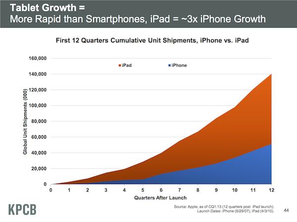Meeker tablet iPad chart