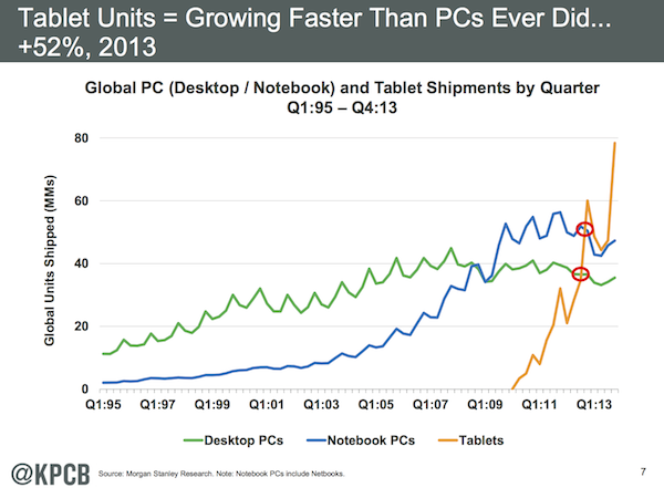 Mary Meeker Tablet Chart 1