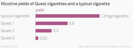 There is a point at which smokers of low-nicotine cigarettes