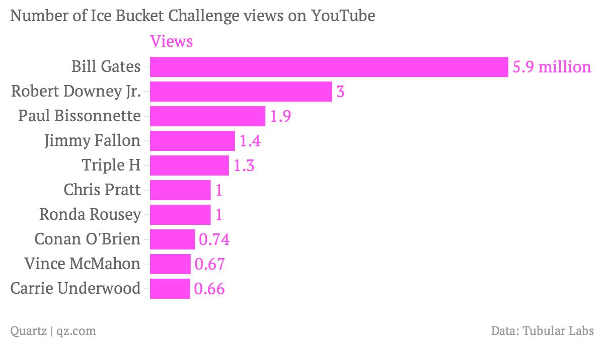 Number of Ice Bucket Challenge views