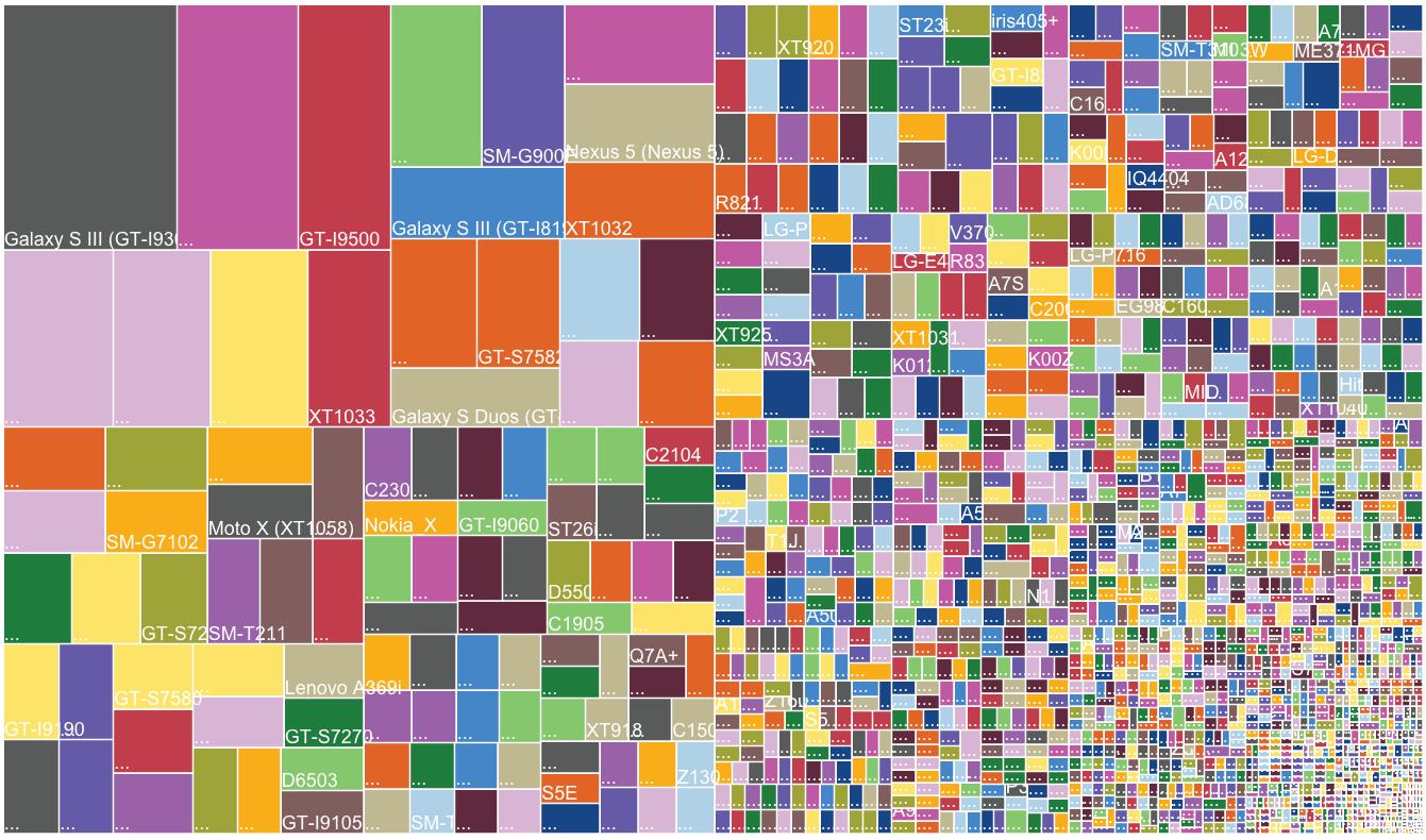 OpenSignal fragmentation 2014