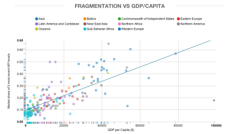 Opensignal-fragmentation-GDP
