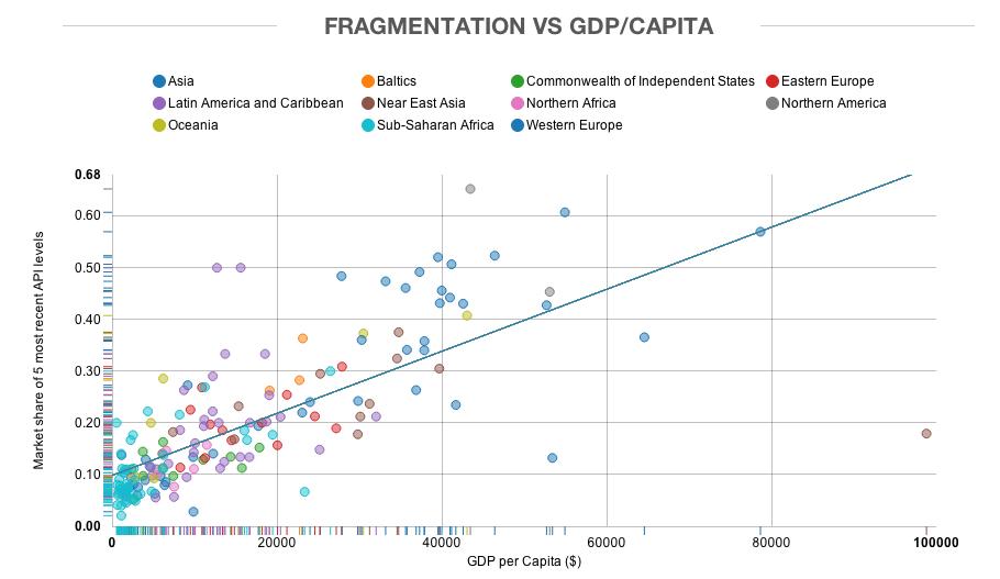 Opensignal-fragmentation-GDP