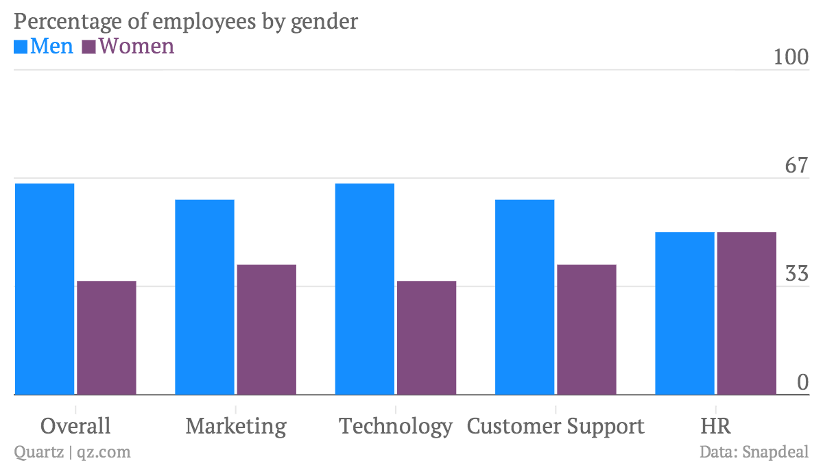 Here Are The Gender Breakdowns Of Indias Hottest Startups -1028