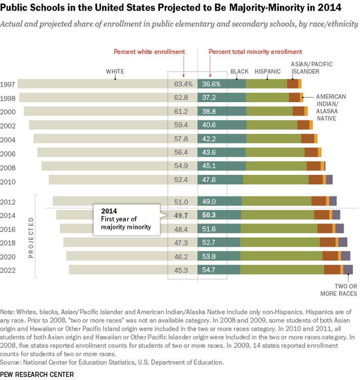More minorities in public schools USA