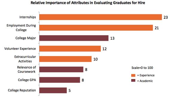 Relative importance of graduates' attributes