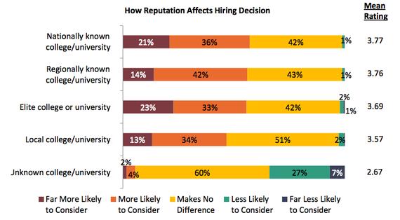 School reputation's importance in hiring