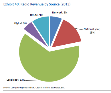 How old-fashioned, broadcast radio is avoiding internet