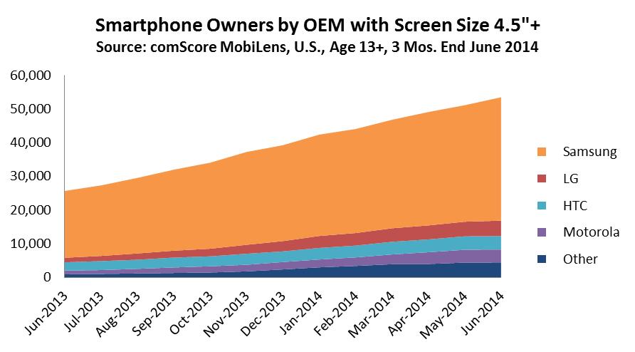 Smartphone screen size chart
