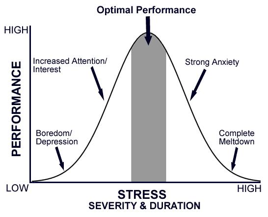 Stress vs performance curve