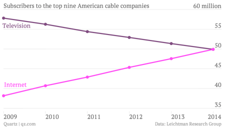 Internet And Cable Providers >> For The First Time More Americans Subscribe To Cable