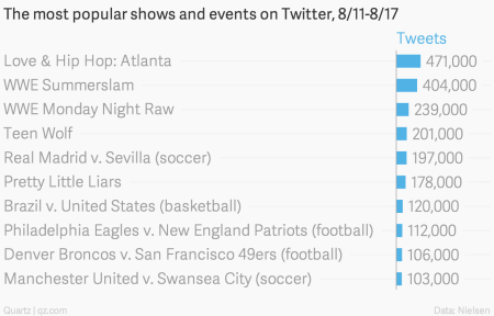 The most popular shows and events on Twitter, 8/11-8/17