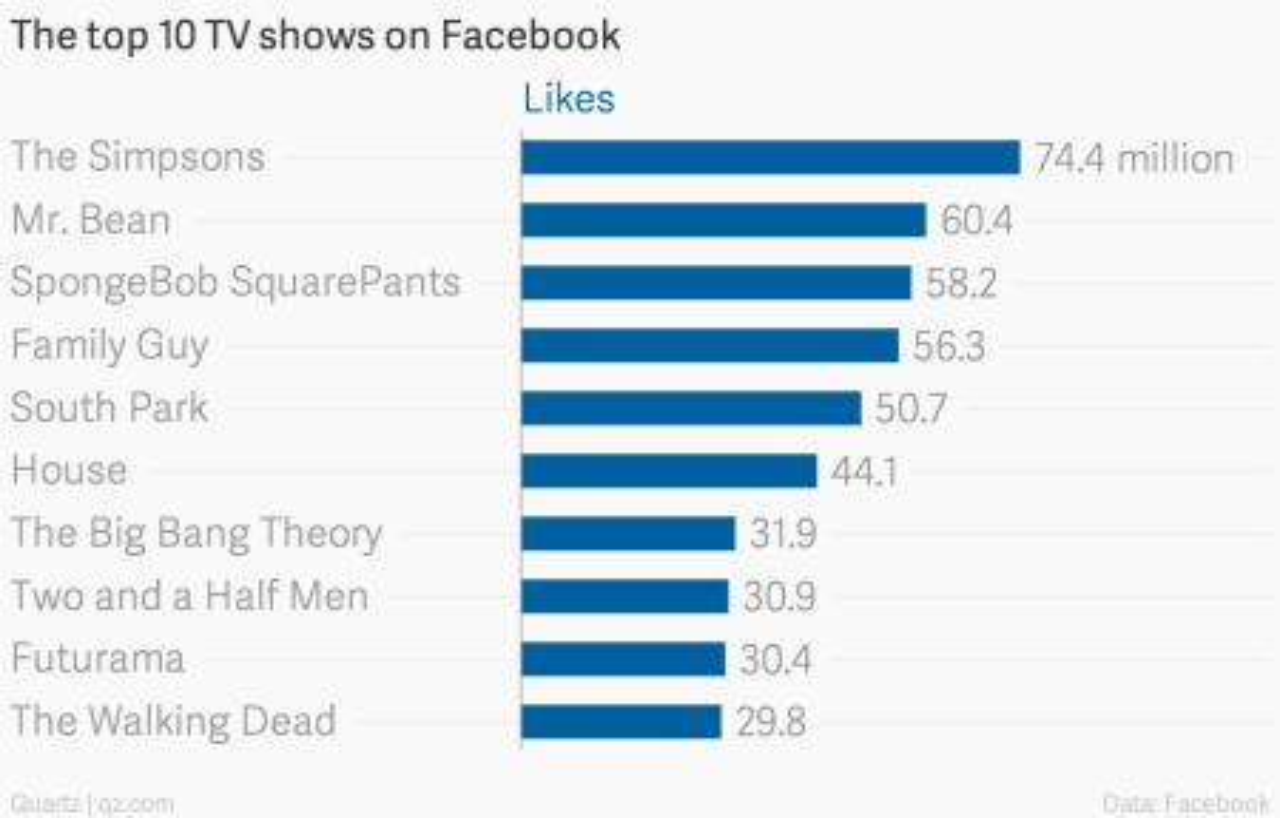 The most popular TV shows on Facebook, Twitter, and Reddit — Quartz