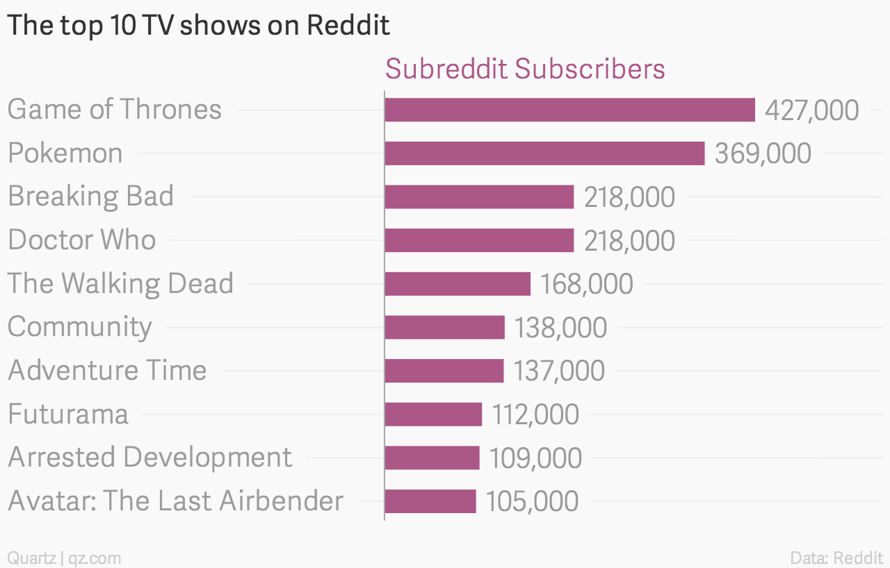 The top 10 shows on Reddit