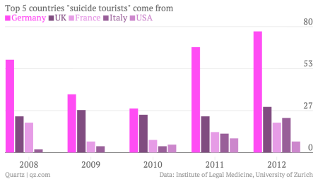 Top-5-countries-suicide-tourists-come-from-Germany-UK-France-Italy-USA_chartbuilder