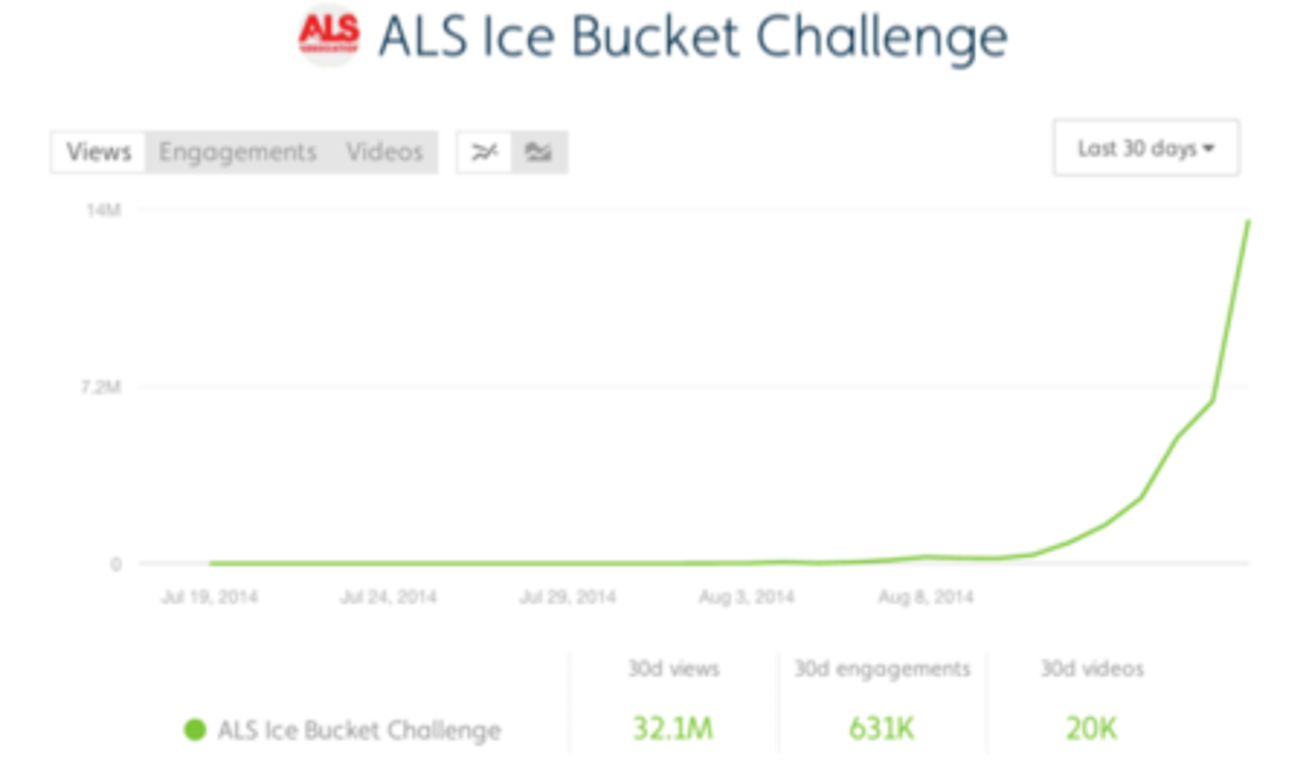 ALS Ice Bucket Challenge growth