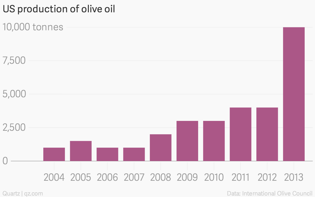 The coming rise of pure, premium, American olive oil — Quartz