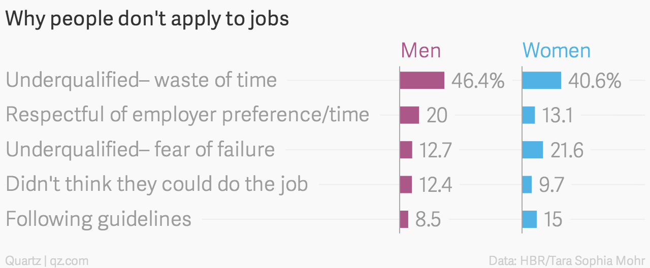 is that women only apply for jobs when they feel 100 qualified while men are willing to apply when meeting just 60 of the qualificationsevidence of