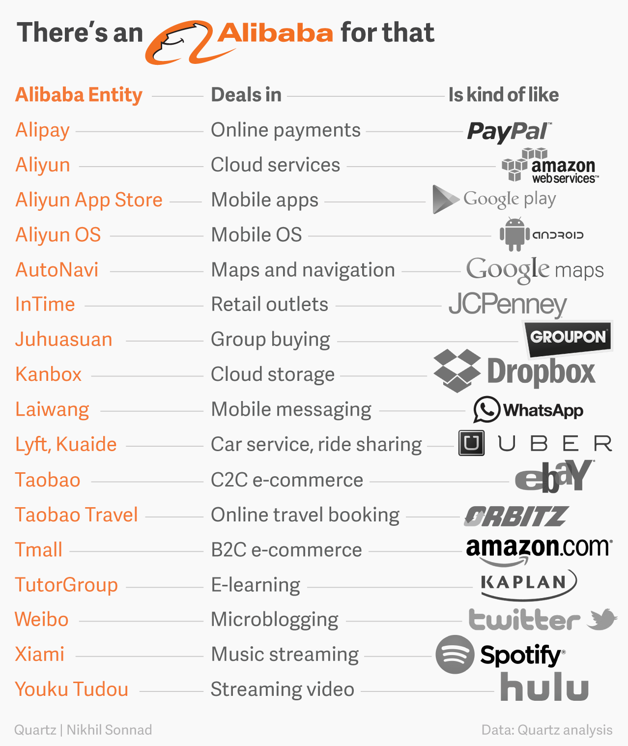 Western comparisons to Alibaba entities
