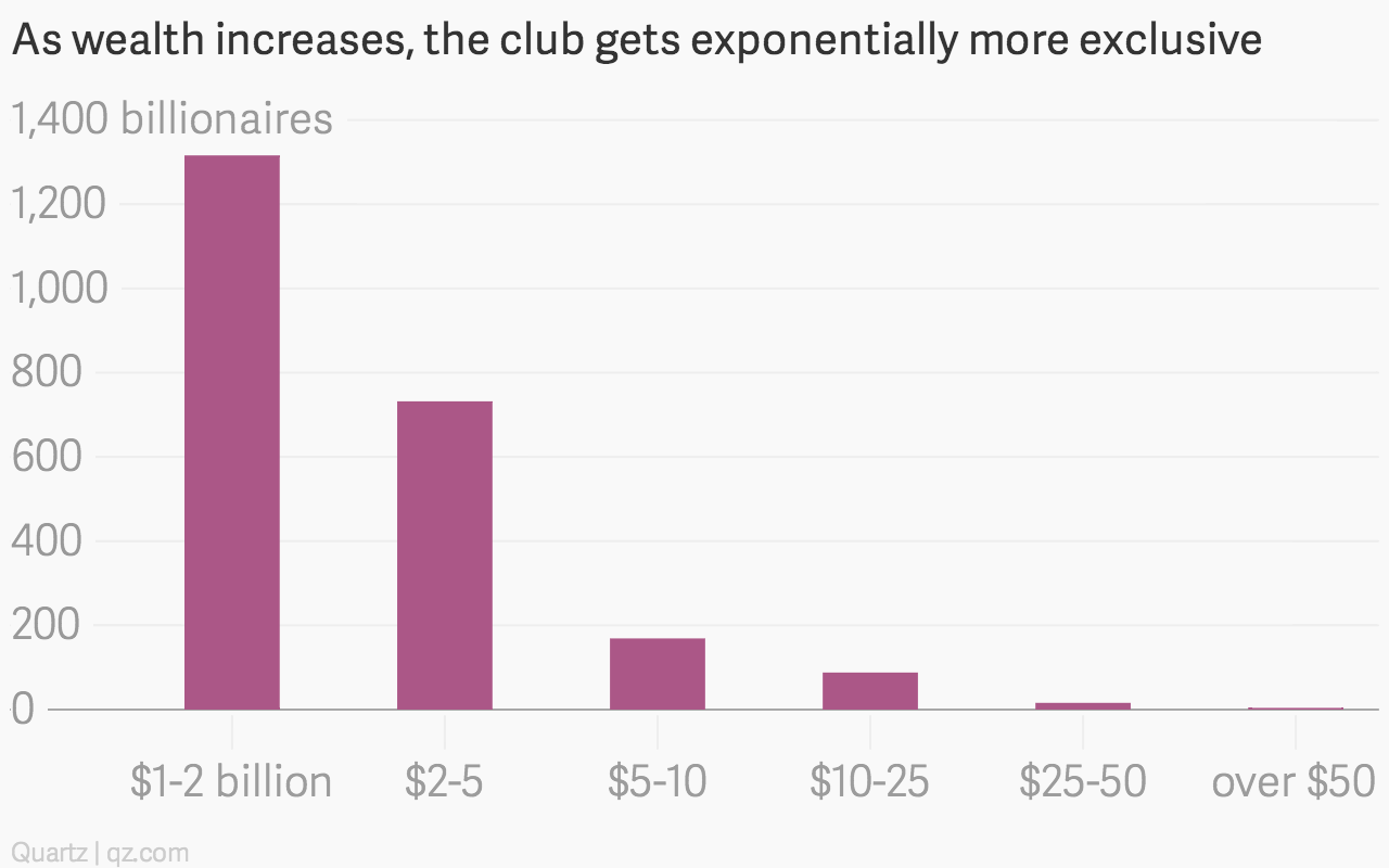As-wealth-increases-the-club-gets-exponentially-more-exclusive-count_chartbuilder