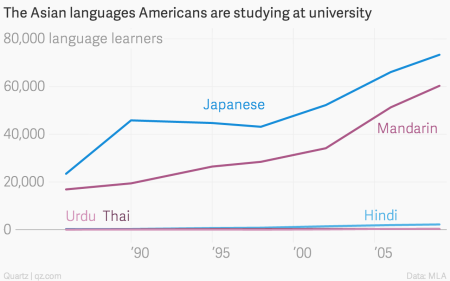 People in the West can stop obsessing about learning Chinese
