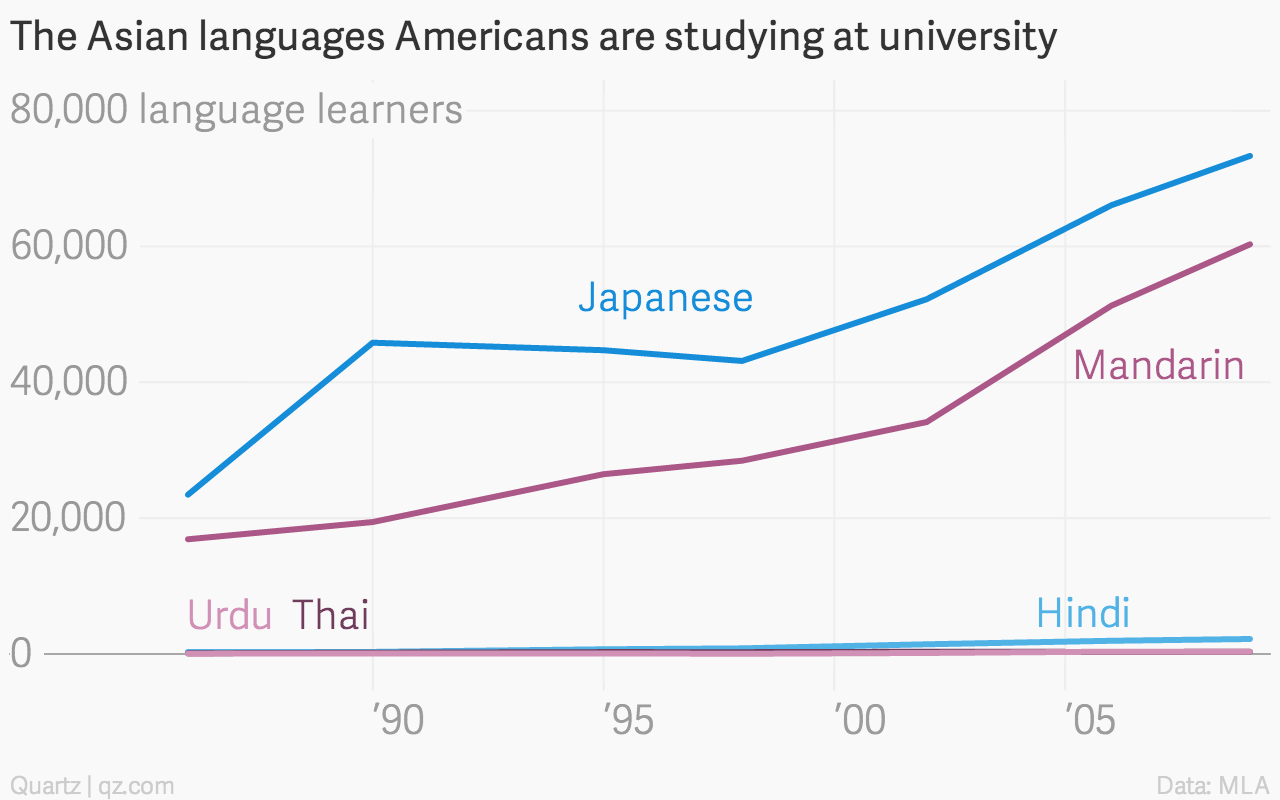 People in the West can stop obsessing about learning Chinese — Quartz