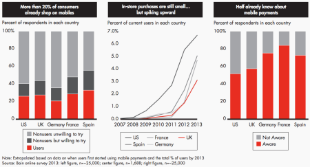 Bain mobile payments chart
