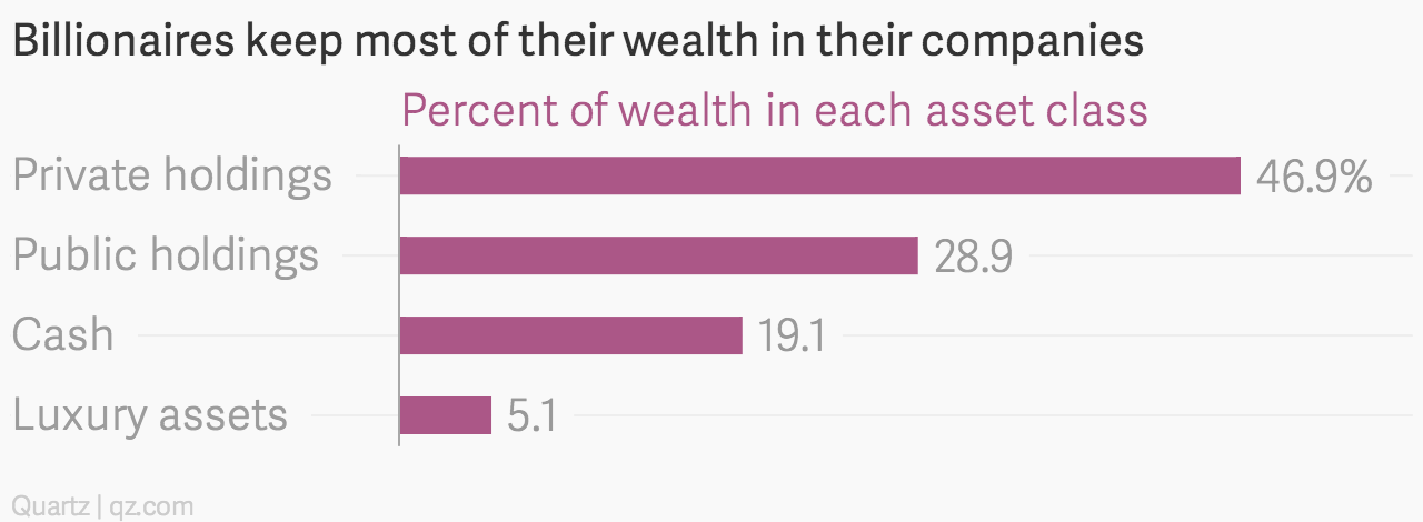 Billionaires-keep-most-of-their-wealth-in-their-companies-Percent-of-wealth-in-each-asset-class_chartbuilder
