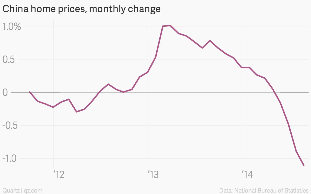 43yes 43charts That Explain How The Global Economy Wobbled